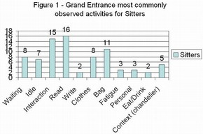 Figure 1 - Grand Entrance most commonly observed activities for Sitters