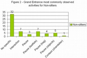 Figure 2 - Grand Entrance most commonly observed activities for Non-sitters