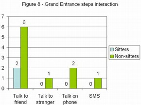Figure 8 - Grand Entrance steps interaction