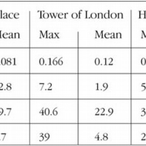 Table 1. Summary of the pollutant measurement for each location