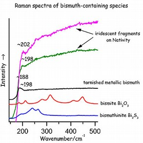 Figure 5. Raman spectra of pigments in the Nativity compared to those of reference specimens