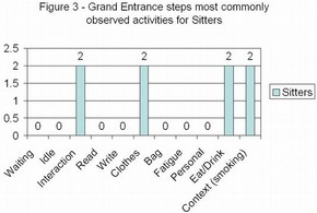 Figure 3 - Grand Entrance steps most commonly observed activities for Sitters