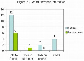Figure 7 - Grand Entrance interaction