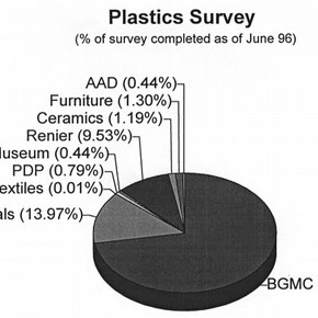 Figure 1. Breakdown by collection of plastics surveyed to date