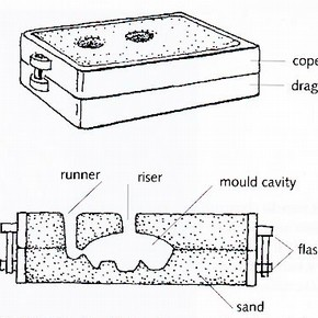 Fig. 2 Sand casting flask and cross section through the mould