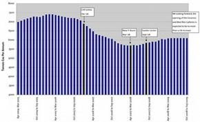 Graph of V
