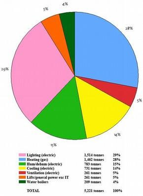 V&A carbon footprint utilities