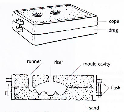 sand cast aluminium victoria and albert museum rh vam ac uk sand casting schematic diagram sand casting mould diagram