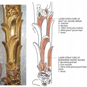 Figure 3. Visual examination of the original 18th century gilded scheme. Photograph by Zoe Allen.
