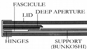 Cross-section of the mount