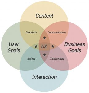 The CUBI User Experience Model Image © Corey Stern