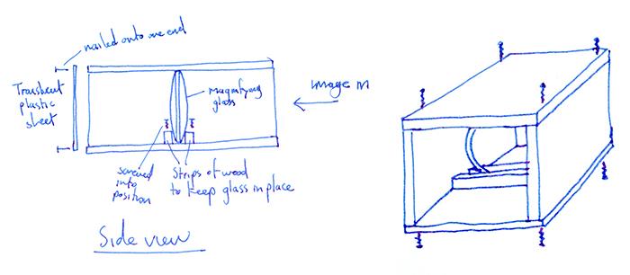 Camera obscura diagram