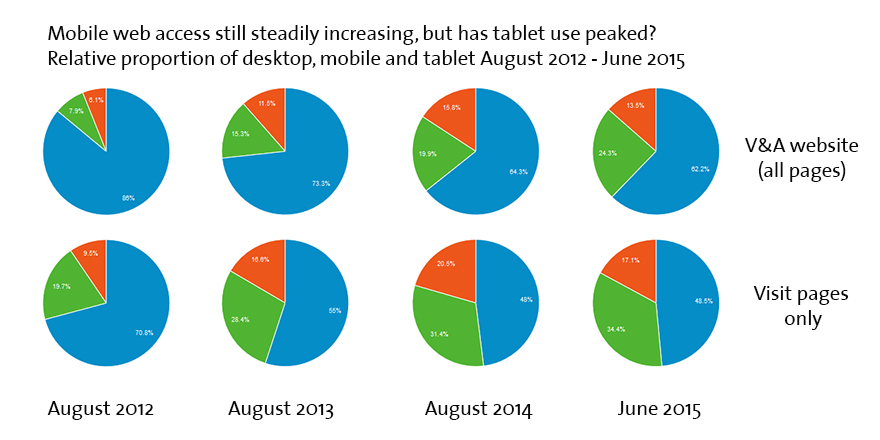 Year on year (roughly!) growth of mobile and tablet traffic 2012 - 2015. Mobile is steadily growing. Tablet may have peaked