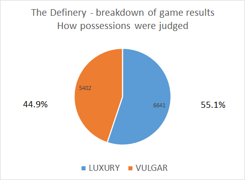 pie chart show game data for The Definery game. 55% got a luzury result, 45 got a vulgar result