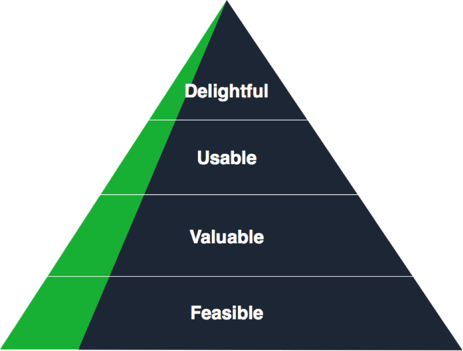 Design hierarchy of needs