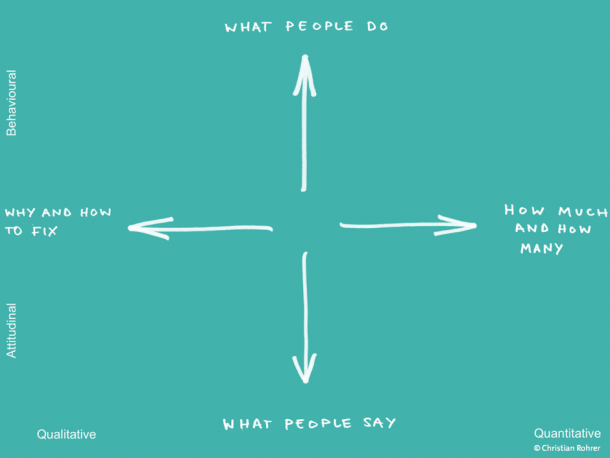 Nielsen what people do vs what people say