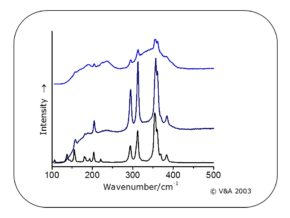 Figure 3: Raman spectra of the yellow pigment orpiment from a Leman design analysed in 2003. Image by Lucia Burgio © Victoria and Albert Museum.