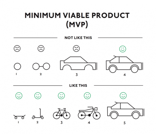 Minimum viable product