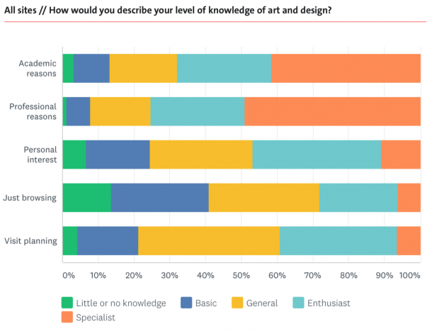 How would you describe your level of knowledge of art and design? - graph