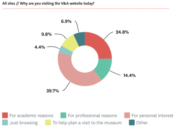 Why are you visiting the V&A website today - pie chart